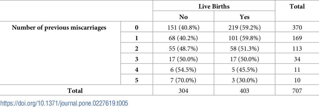 過去の流産回数と出生率